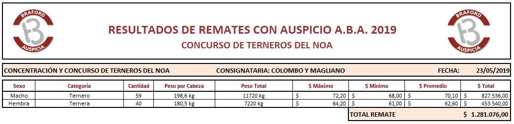 20190523 CONC. Y CONCURSO TROS. NOA