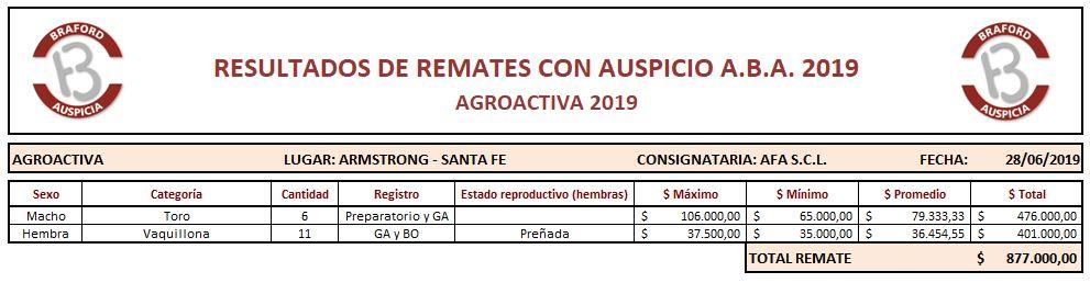 20190628 AGROACTIVA