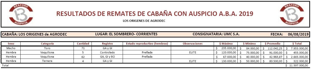 06-08-2019 cabana los origenes de agrodec