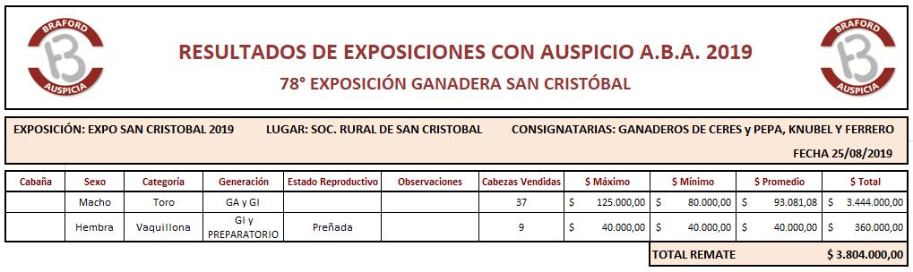 expo san cristobal