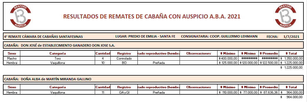 Resultados Don José y Doña Alba - Cñas Santafesinas