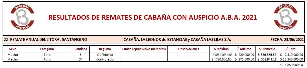 Resultados La Leonor