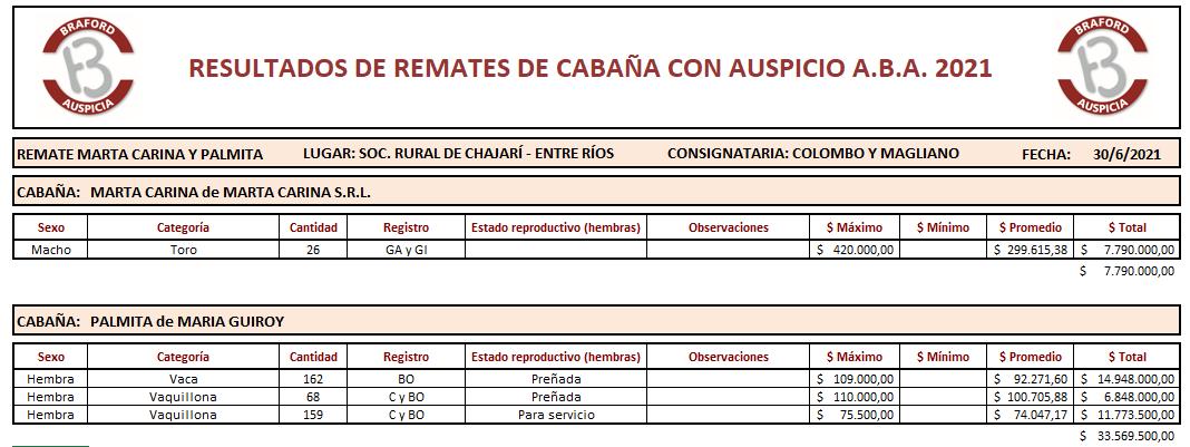 Resultados Marta Carina y Palmita