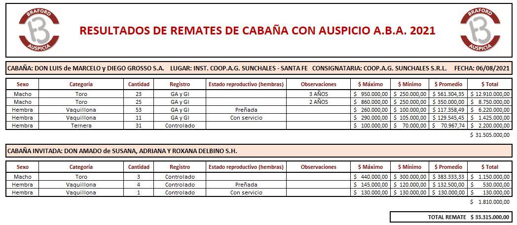 Cabaña Don Luis y Don Amado - 6.8