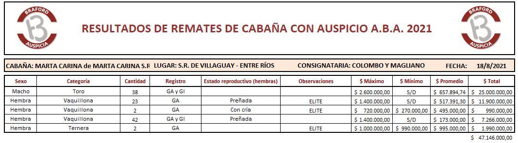 Cabaña Marta Carina 18.8